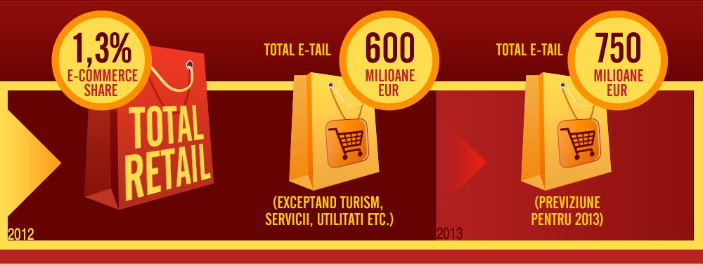 e-commerce romania